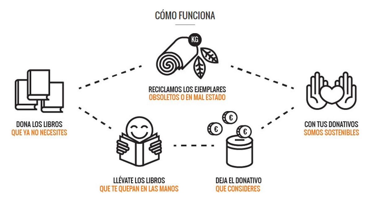 Tuuulibreria libreria solidaria Madrid y Barcelona